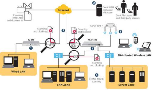"""Das """"Total-Secure""""-Konzept mit AntiVirus am Gateway"""