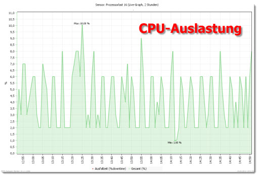Monitoring: Exchange CPU-Auslastung