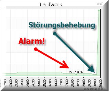 Monitoring Alarm: Festplattenplatz