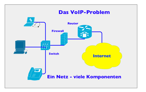 Das VoIP-Netz