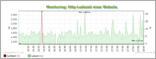 Website-Monitoring: Antwortzeiten der Seite messen