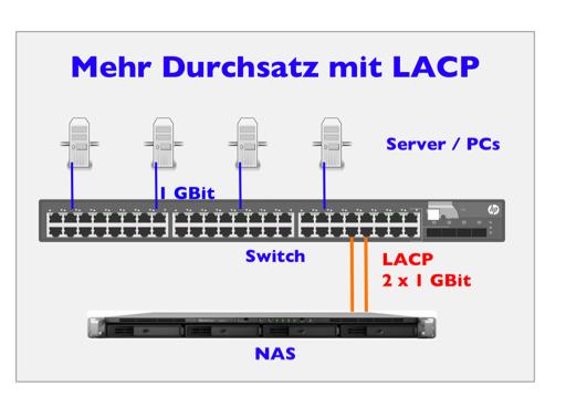 NAS beschleunigen mit LACP