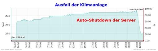 Server-Shutdown wegen Hitze