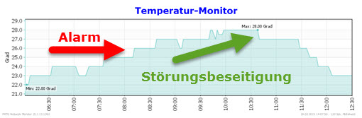 Monitoring mit Temperaturalarm