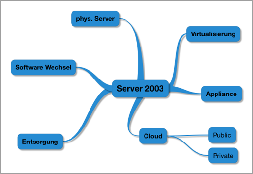 Möglickeiten Server 2003-Migration