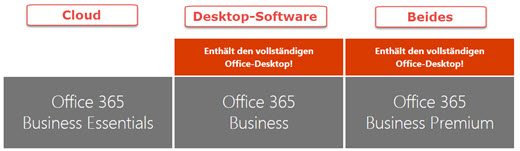 Office 365: Der Business-Plan