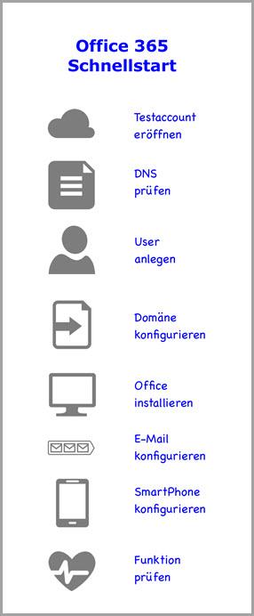 Der Office 365 Schnellstart
