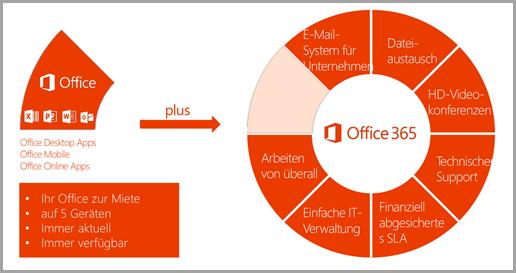 Office 365 im Unternehmen