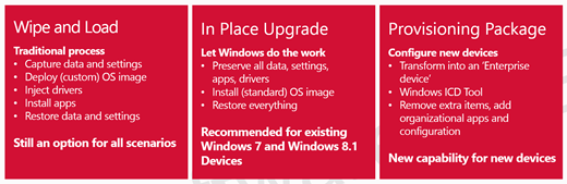 Windows 10: Installaton und Upgrade