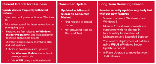 Windows 10: Updates in Ringen