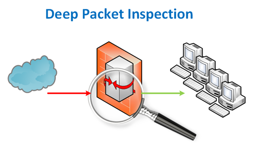 Deep Packet Inspection