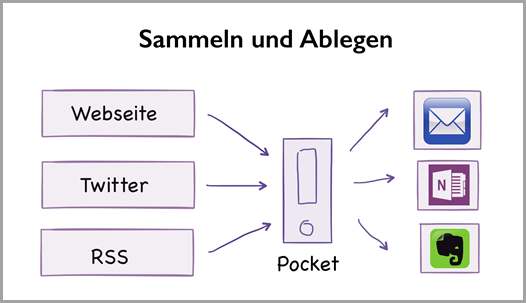 Der individuelle Pocket-Workflow