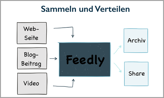 Der Workflow mit Feedly