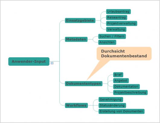 Der Anwender-Input zur Datenanalyse