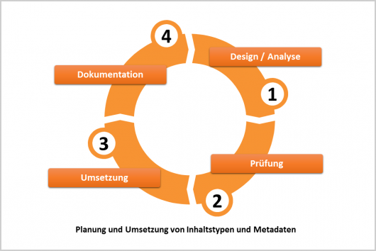 Der SharePoint Design-Workflow