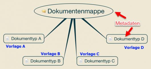Dokumentenmappen mit Vorlagen