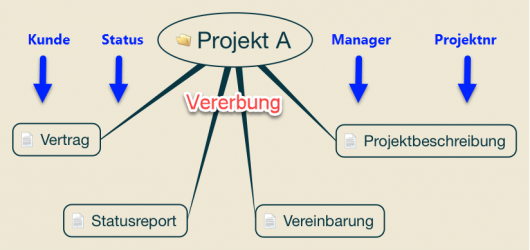 Dokumentenmappe für Projekte