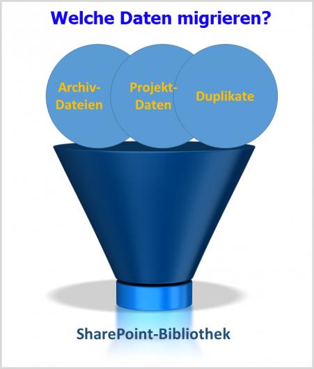 SharePoint-Daten: Der Migrationsumfang