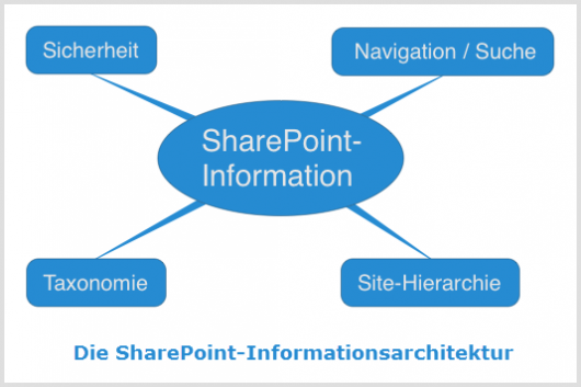 Die SharePoint-Architektur