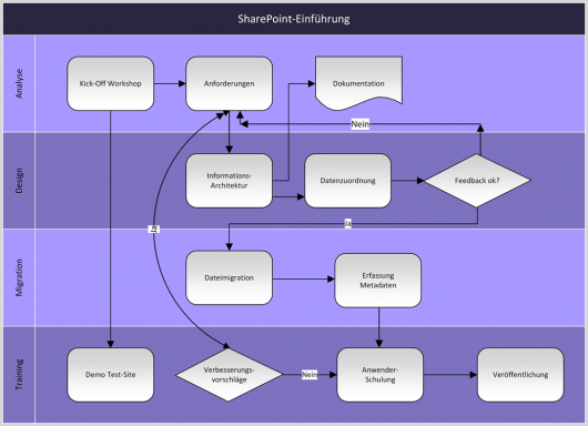 SharePoint-Einführung im Überblick