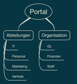 Das SharePoint Site-Konzept