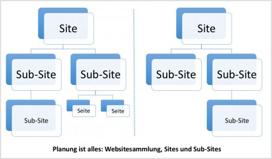Die SharePoint Site-Struktur