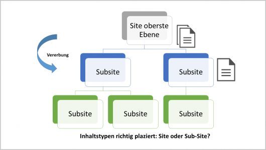 Sites und Sub-Sites mit Vererbung