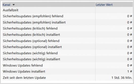 Monitoring: Die detaillierte Update-Übersicht