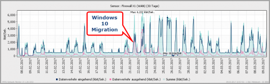 WAN-Traffic nach der Windows 10-Migration