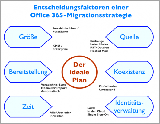 Der ideale Office 365 Migrationsplan