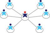 DHCP-Verteilung